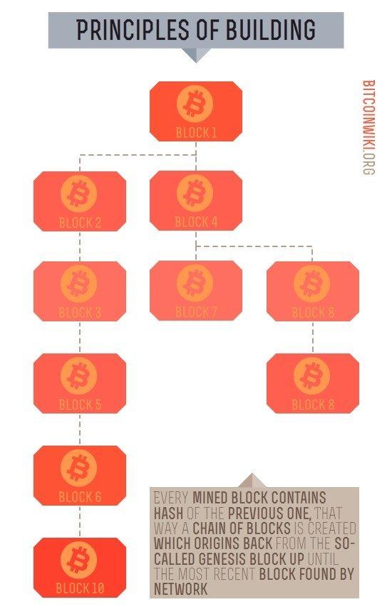 Criptovaluta corso: Bitcoin, litecoin Ether